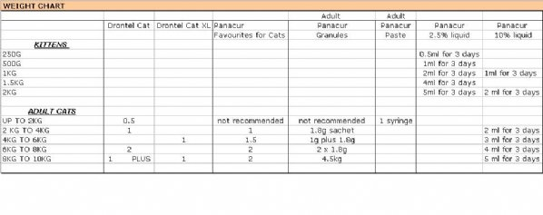 cats_weight_excel